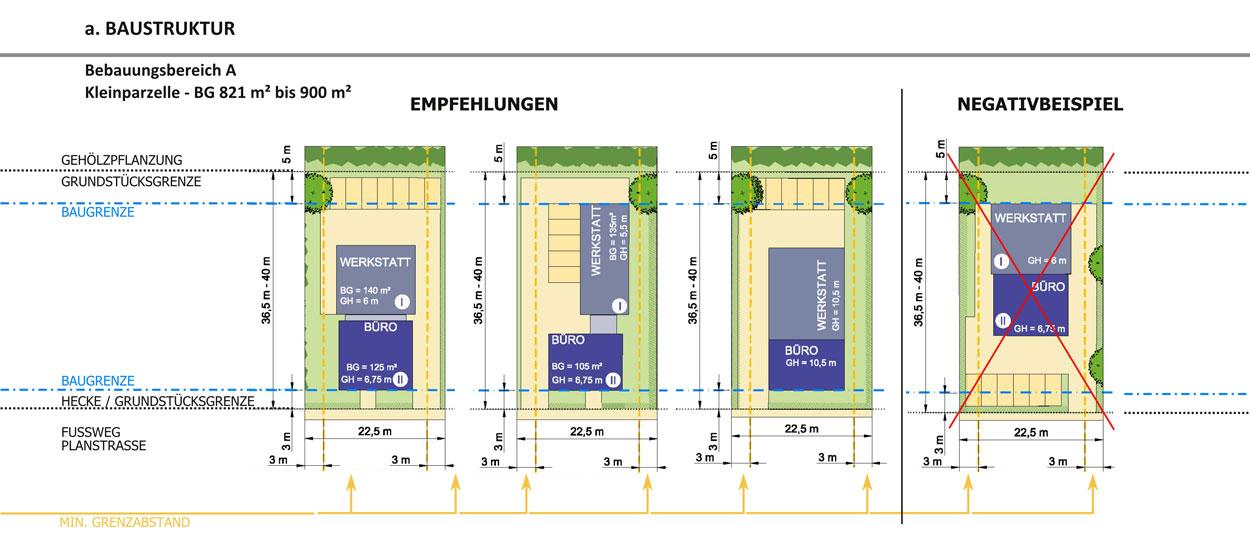 Baustruktur Revitalisierung der ehemaligen Schachtanlage Schlägel & Eisen 3/4/7 Herten-Langenbochum Gestaltungshandbuch Planquadrat