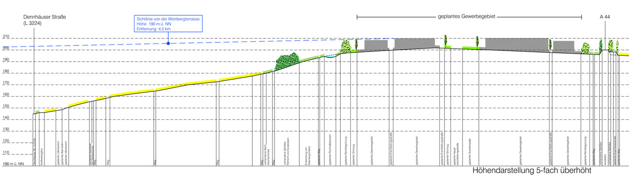 Geländeschnitt Gewerbe- und Industriegebiet Langes Feld Kassel Planquadrat Dortmund