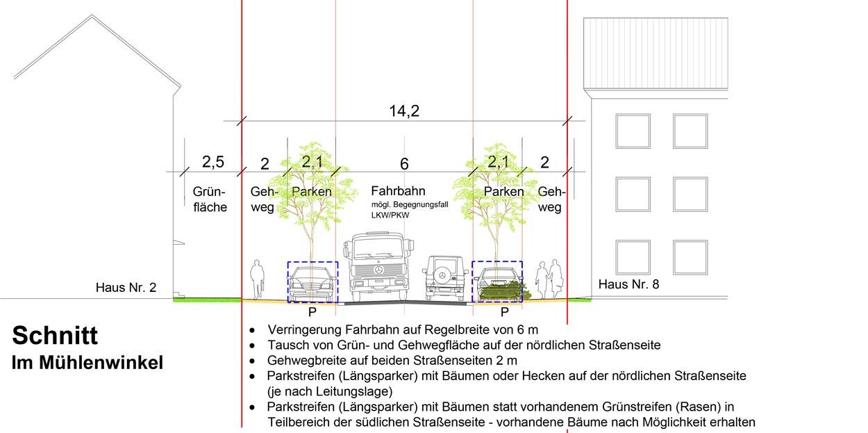 Schnitt Mühlenwinkel Quartiersentwicklungsplan Unterkrone, Im Mühlenwinkel, Hermannstraße, Witten - Planquadrat Dortmund