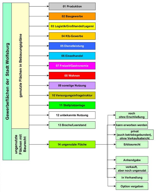 gewerbeflaechenkonzept wolfsburg systematik bestandsaufnahme planquadrat dortmund